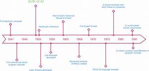 What Is Timeline Diagram   With Examples