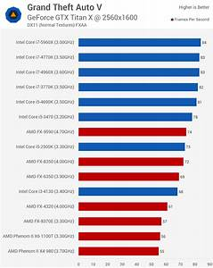 Processor Performance Chart Grand Theft Auto V Benchmarked Graphics Cpu Performance