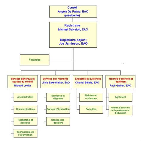 bureau d ordre et d emploi organigramme ordre des enseignantes et des enseignants