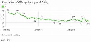 Obama's Weekly Job Approval Ties Term Low of 43%
