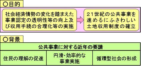 土地 収用 法