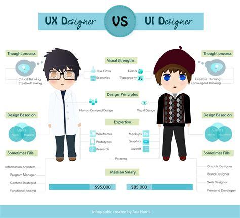 ux ui designer uxd21 ui ux designer information architect