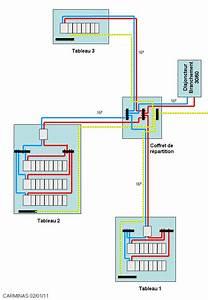 Comment Cacher Un Compteur électrique Dans Une Entrée : ajouter une extension depuis le tableau edf exterieur ~ Melissatoandfro.com Idées de Décoration