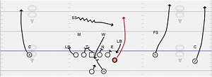 Rpo  Red Zone Concepts