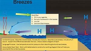 Land Breeze And Sea Breeze Diagram