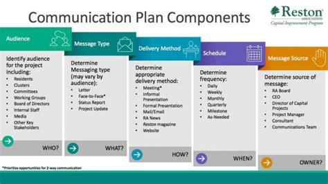communication requirements analysis template project communication plan bravebtr