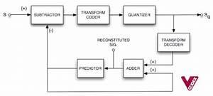 Video Compression Patents
