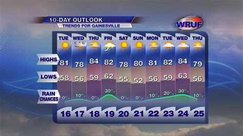best 28 weather cannon 10 day forecast best 28