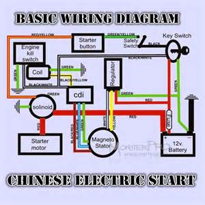similiar cc mini chopper wiring diagram keywords wiring diagram further 110cc mini chopper wiring diagram on dirt bike