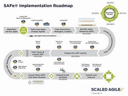Roadmap Implementation Safe Sustain Agile Scaled Steps