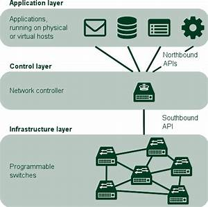 An Introduction To Sdn
