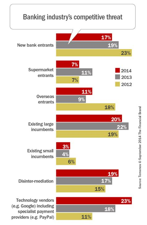 bigger challenges  priorities face banking industry