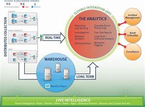 Press Release: RSA Security Analytics Leverages Big Data ...