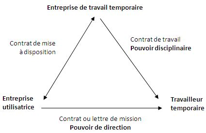 Modification Du Contrat De Travail Editions Tissot by Jurisprudence Comment 233 E En Sant 233 S 233 Curit 233 Au Travail