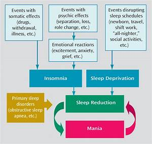 Sleep Reduction As A  U0026quot Final Common Pathway Of Mania