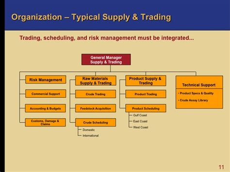 oil  supply  trading downstream oil  gas