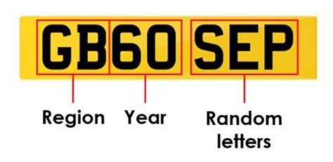 Car Registration Numbers Explained
