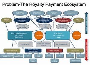Royalty Rights Revenue Stream Maze