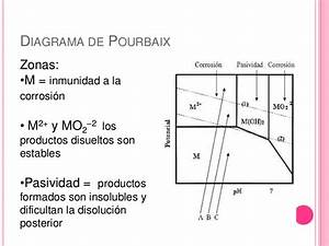 Diagrama De Pourbaix Present Final