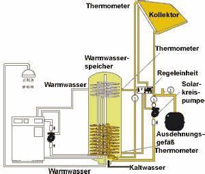 Warmwasserspeicher An Heizung Anschließen : t thermische solaranlage solarserver ~ Buech-reservation.com Haus und Dekorationen