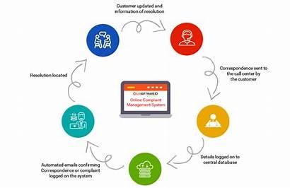 Complaint Management System Customer Benefits Software