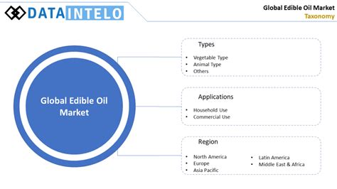 Edible Oil Market Size, Growth & Trends | Global Industry ...