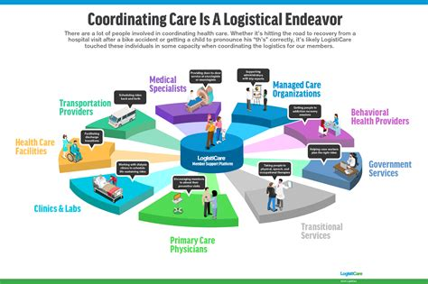 coordinating care is a logistical endeavor infographic