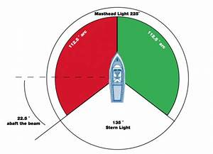 Characteristics Of Navigation Lights