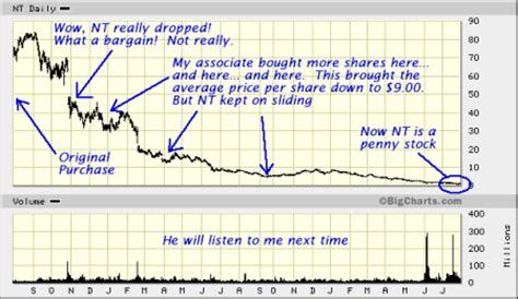 tips   insiders understanding penny stocks