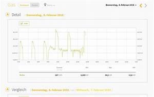 Heizkosten Berechnen Gas : fragen sie sich wie hoch ihre heizkosten sind jetzt berechnen und sparen smart cost ~ Yasmunasinghe.com Haus und Dekorationen