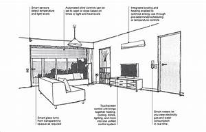 Diagram Of A Living Room Labeling A Number Of Automated Systems  Smart Sensors Detect