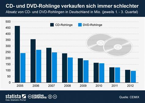 Infografik Cd Und Dvdrohlinge Verkaufen Sich Immer