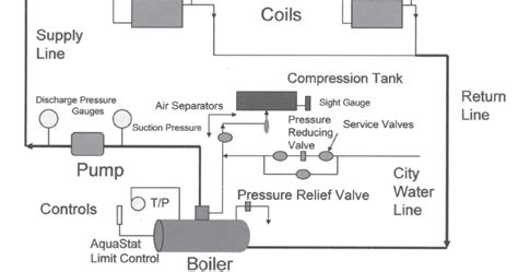 hot water heating system basics  diagram