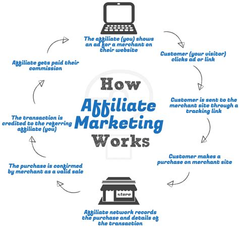 Affiliate Marketing by What Is Affiliate Marketing About Successful Business