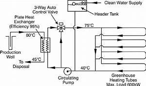 Schematic Diagram Of Greenhouse Heating System