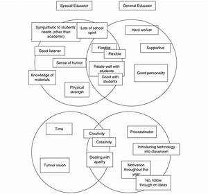 Venn Diagrams Of Strengths And Areas For Growth In