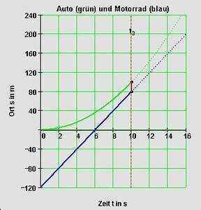Funktionswert Berechnen : berholvorgang l sung ~ Themetempest.com Abrechnung