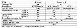 Tarif Toyota Yaris : prix toyota c hr tous les tarifs et quipements du nouveau c hr photo 8 l 39 argus ~ Gottalentnigeria.com Avis de Voitures