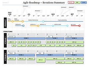 agile roadmap iteration summary images frompo