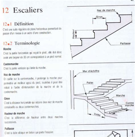 Normes Escaliers by Rendre Son Logement Accessible 224 Tous 204 Messages Page 9