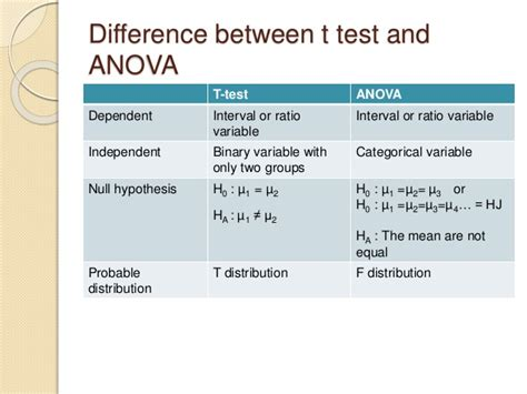 Anova (f test) and mean differentiation