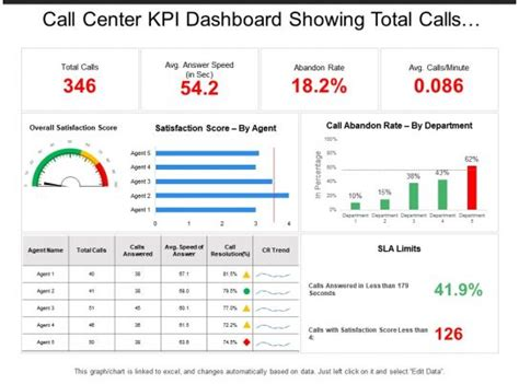 call center kpi dashboard showing total calls average