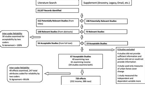 Flowchart Of Literature Search Process And Inter-coder Reliability... New Time Table Of Venad Express Railway Jind To Delhi Northern Rail Timetable India Vs Australia Match Schedule Train Sealdah Bethuadahari From Kaduna Abuja Uq Planner No 19031