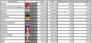 Mondial De L Automobile 2015 : le march mondial de l automobile auto forever ~ Medecine-chirurgie-esthetiques.com Avis de Voitures