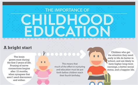 Importance Of Early Education Quotes Quotesgram