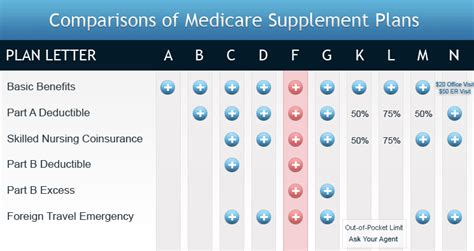 comparing medicare supplements nationwide