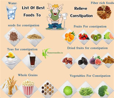 remedy for constipation awesome home reme s for constipation best foods for constipation relief 5 constipating foods