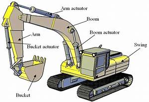 A Typical Hydraulic Excavator With Its Parts