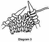 Knitting Knit Stitches Yarn Diagram Craft Increases M1 Between Mar06 Craftyarncouncil sketch template
