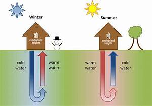 What Works  Geothermal Climate Control At Cumberland Heights